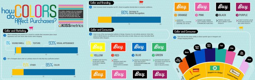 cum ne influenteaza culorile la cumparaturi 1